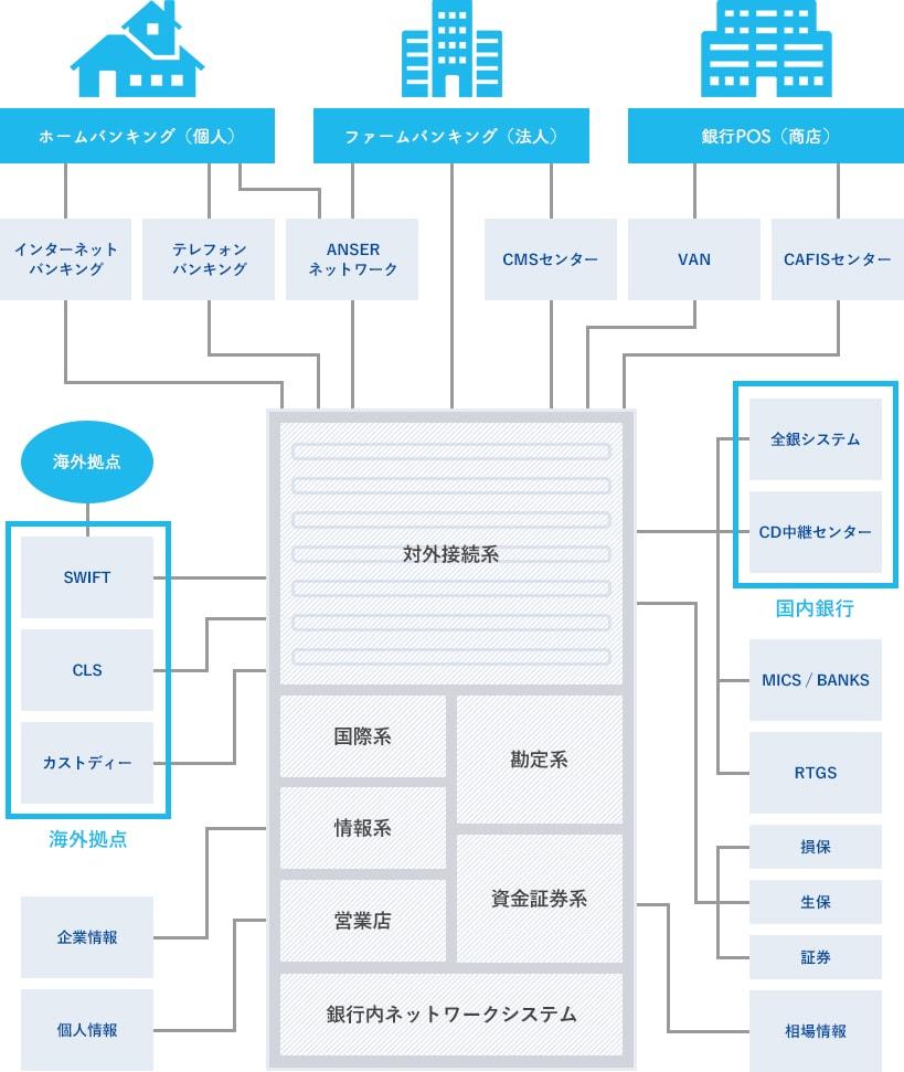 銀行システム構成